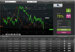 Piattaforma di trading per opzioni binarie